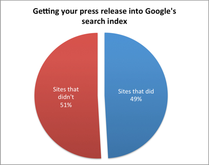 free-newswires-google-index