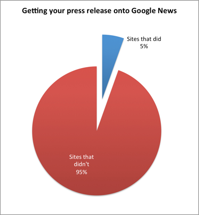 Which free wires reach Google News