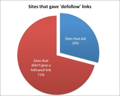 Free press release sites that gave dofollow links